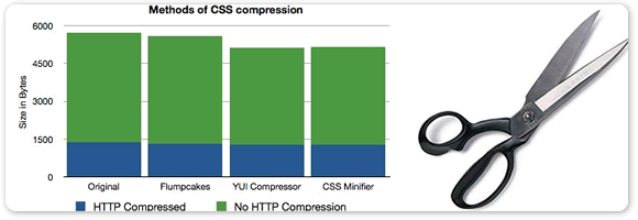 css-compression